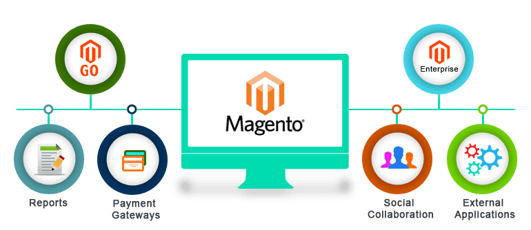 Magento Development Company and Services
