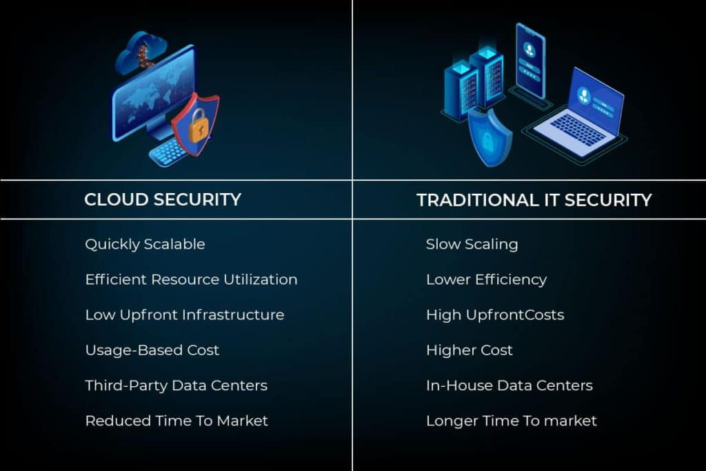 TechUnido -  Cloud services